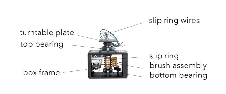how to rotate wires