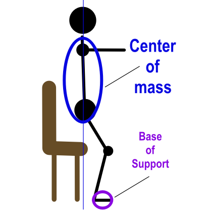 vector image of wrong way to go sit to stand