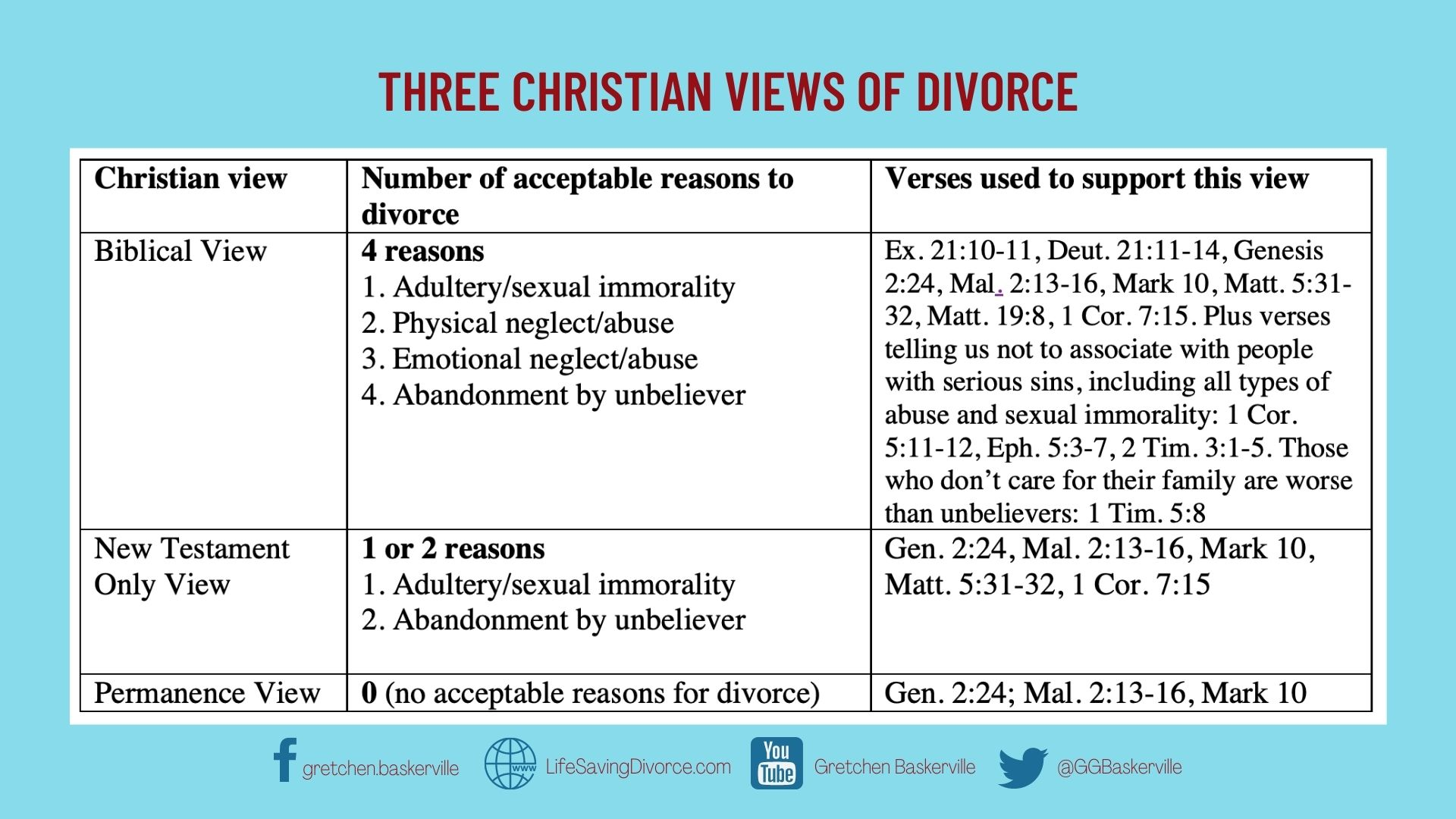 Chart showing Three Christian Views of Divorce: Biblical view, New Testament view, Permanence View