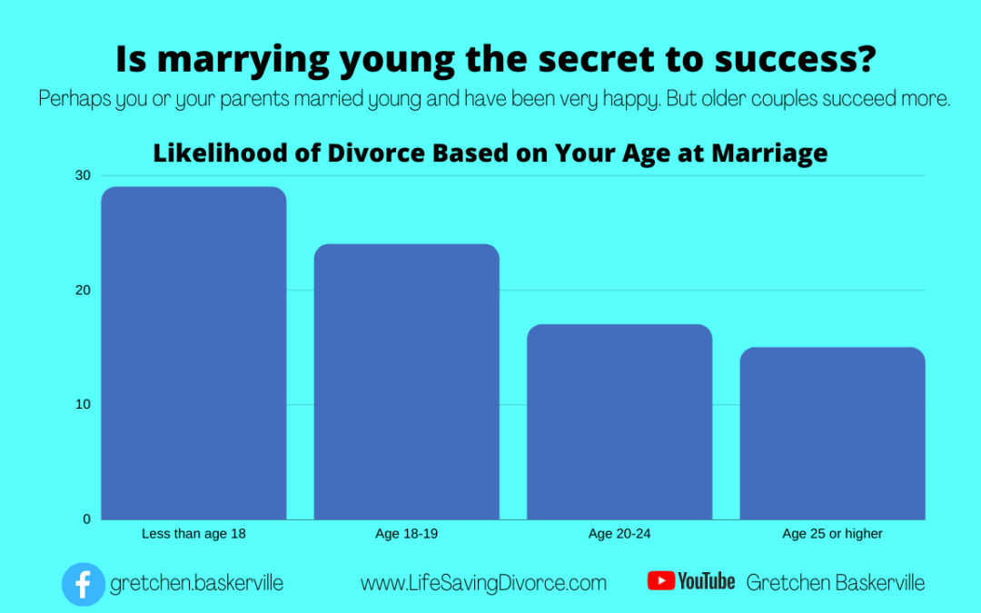 5 Factors (such as Age at Marriage) and the Divorce Rate