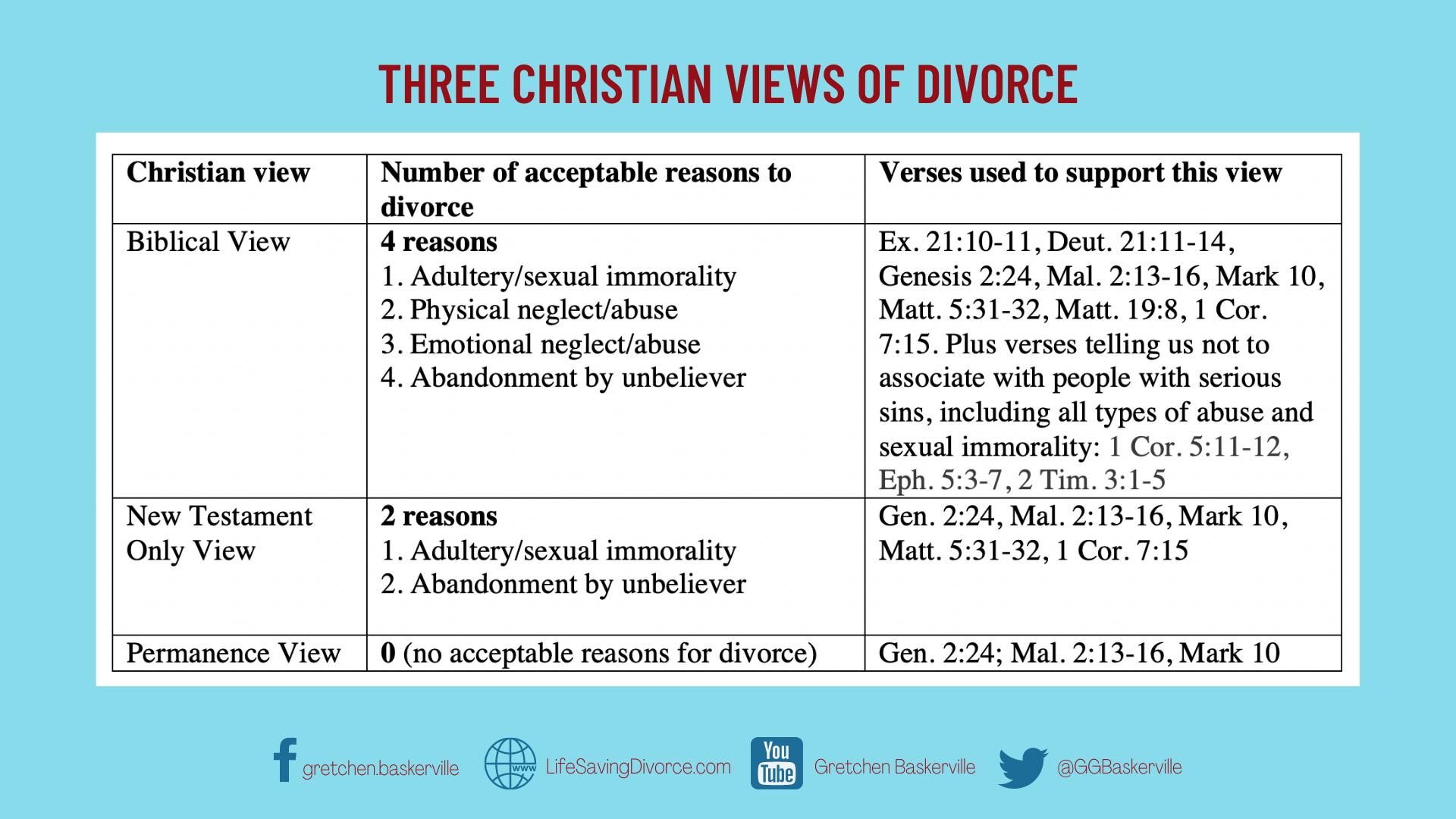 THREE CHRISTIAN VIEWS OF DIVORCE (3)