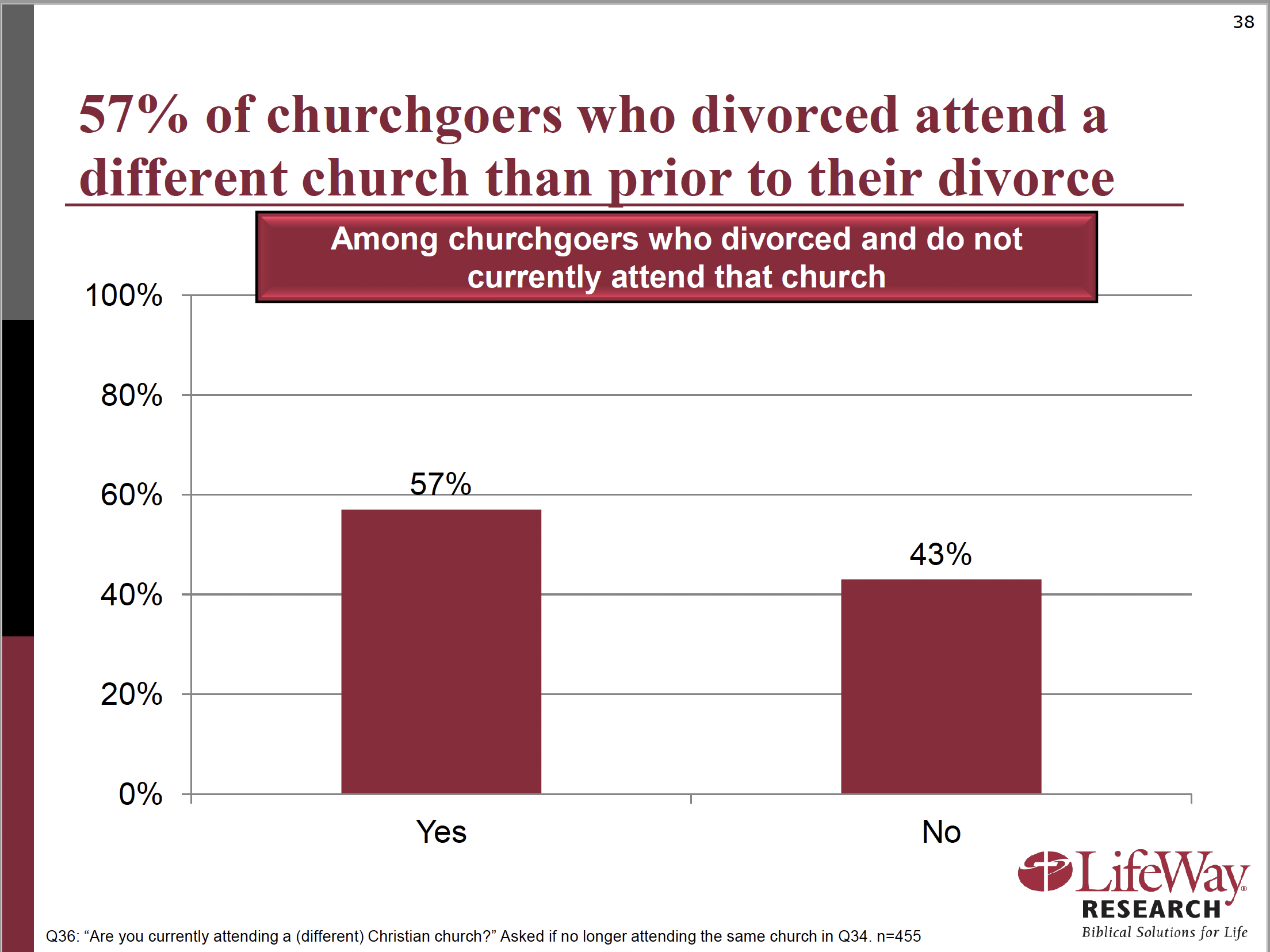 This graph shows that nearly 6 in 10 churchgoing Christians switch churches when they divorce.