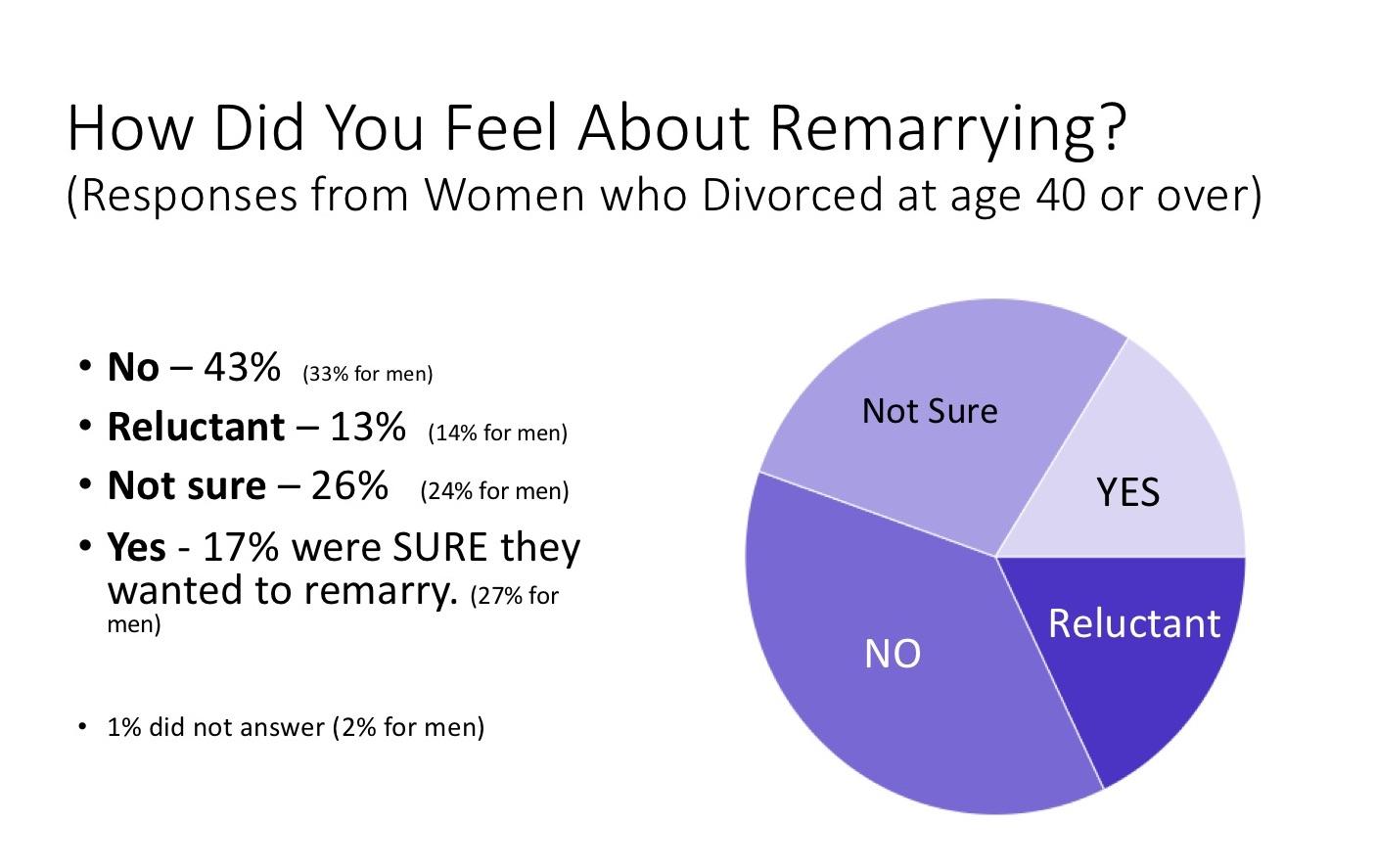 Women remarriage remarry