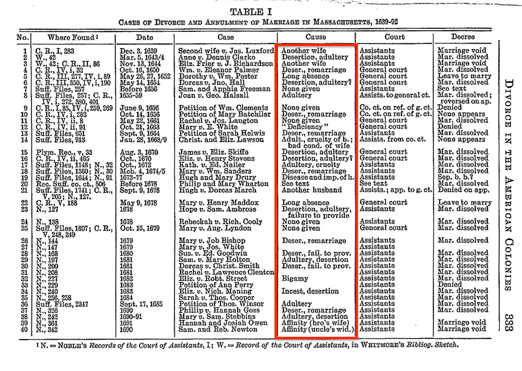 Table showing 40 known divorces among the Massachusetts Puritans 1639-1692