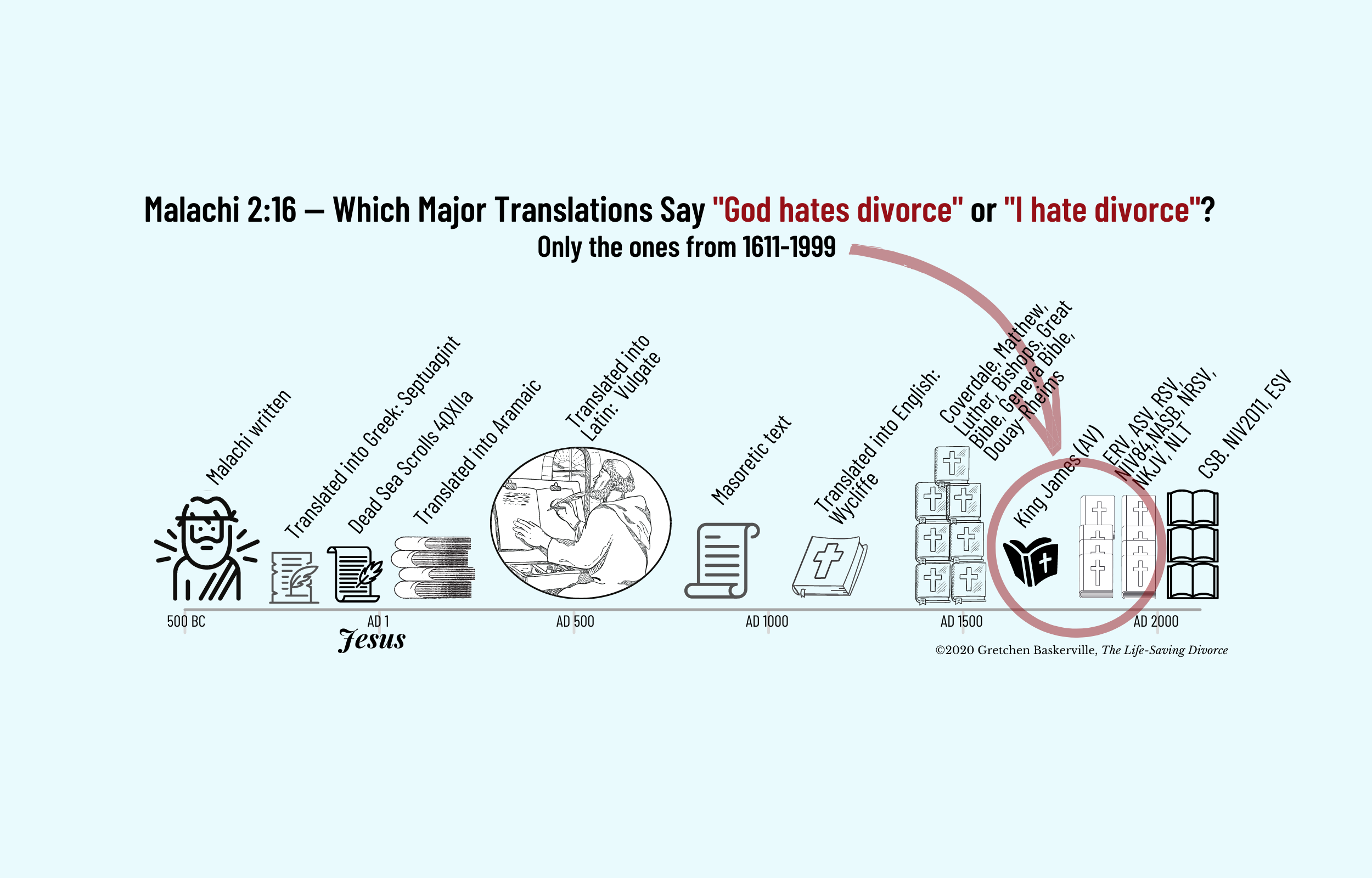 """This infographic shows that from writing of the Book of Malachi, in about 500 BC, to AD 1600, no major Bible translation interpreted Malachi 2:16 as """"God hates divorce"""" or """"I have divorce."""""""