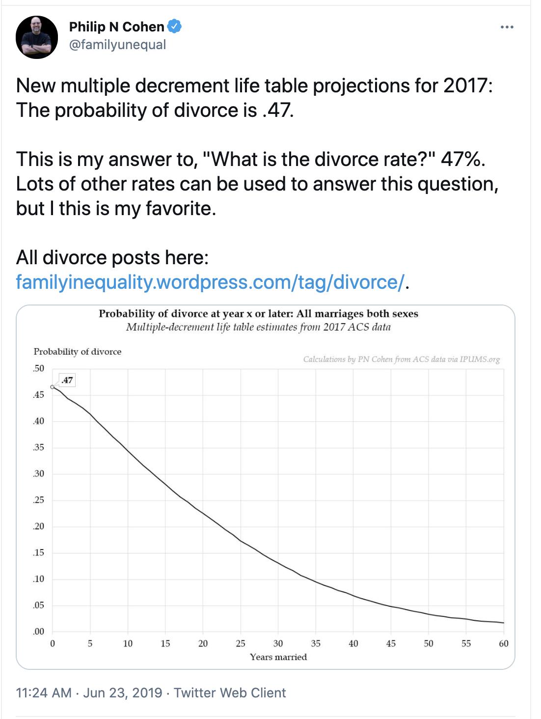 U.S. Divorce Rate is 47% per demographer Philiip N. Cohen, University of Maryland
