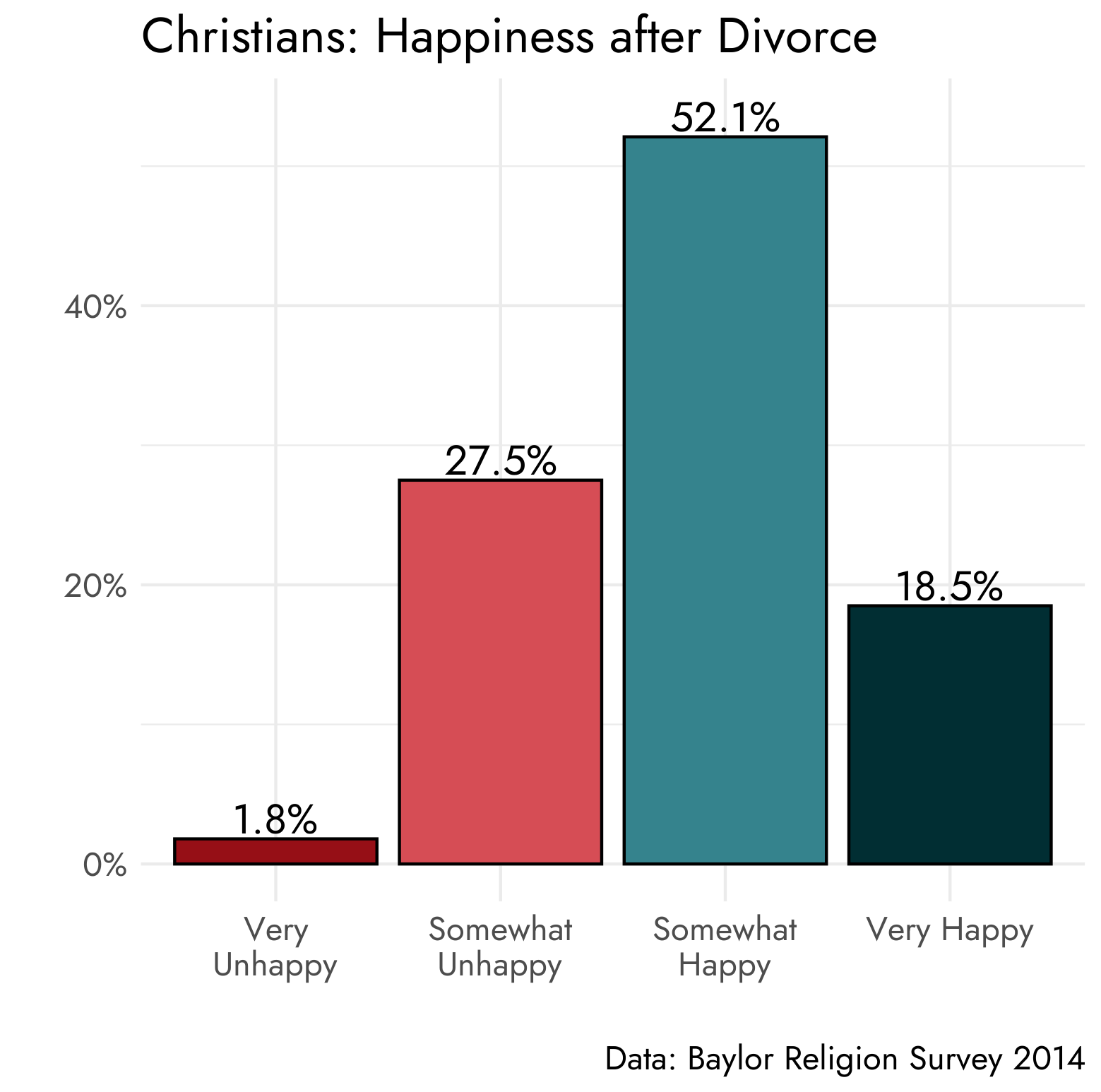 7 in 10 Chrisitans reported they were happy after divorce according to the Baylor Religion Survey 2014 data