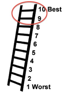 Ladder of Life: Divorced Baptists Reported a 9 out of 10 points on the Happiness Scale of all divorced people surveyed. This images is from The Divorce Experience Study (2004)