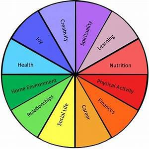 Eight Dimensions of Wellness - AC Living Health