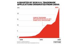 China Trademark