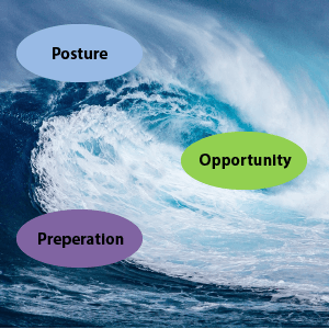 Posture Opportunity Preparation