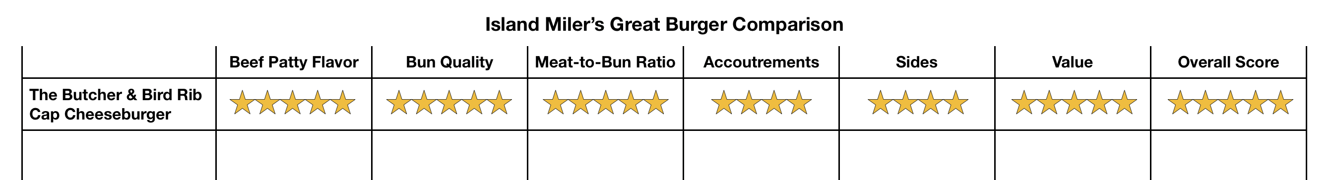 Island Miler Burger Rating Matrix