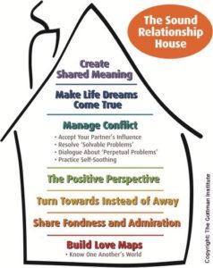 Sound relationship House w copyright-1