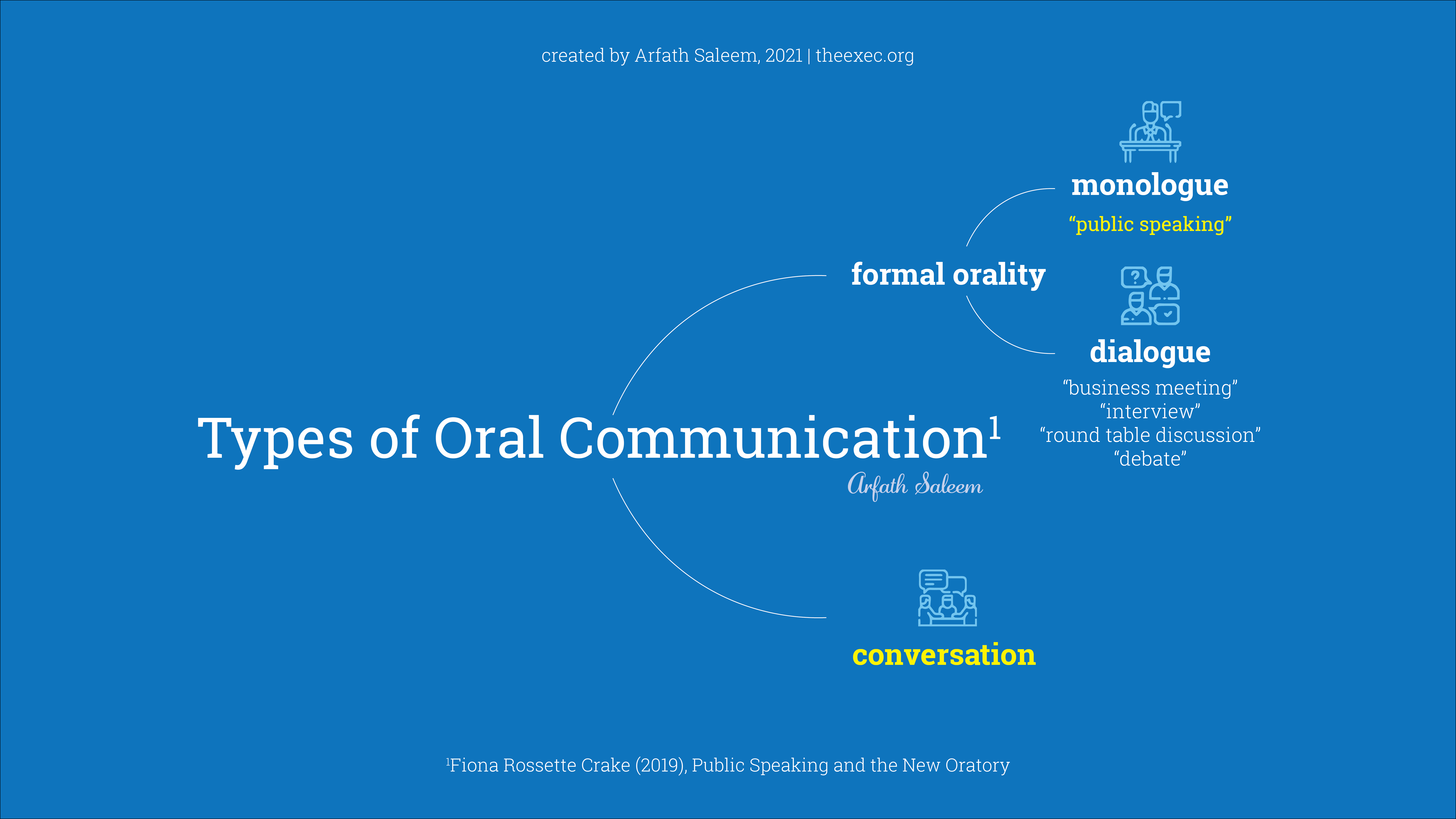 Types of Orality and the Difference between public speaking and conversation