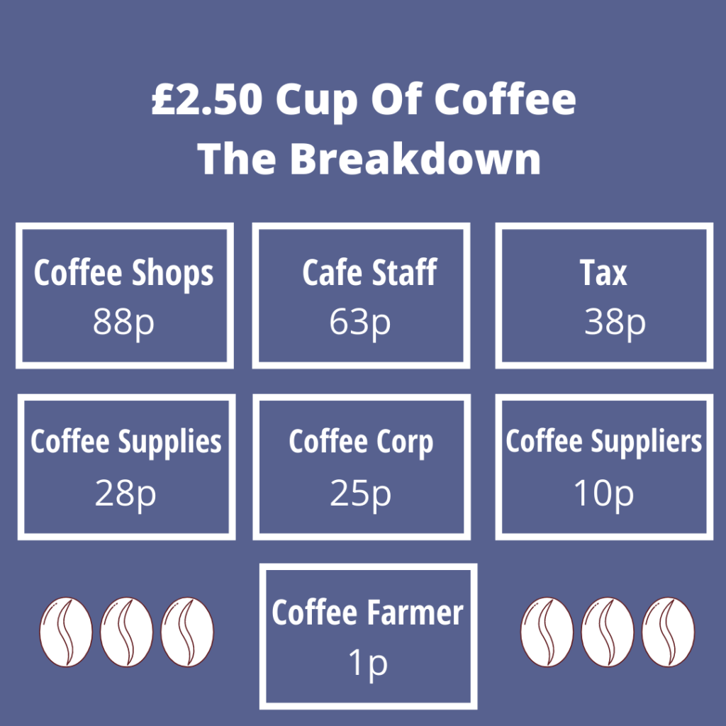 This break down shows how much money coffee farmers receive from the sale of a cup of coffee