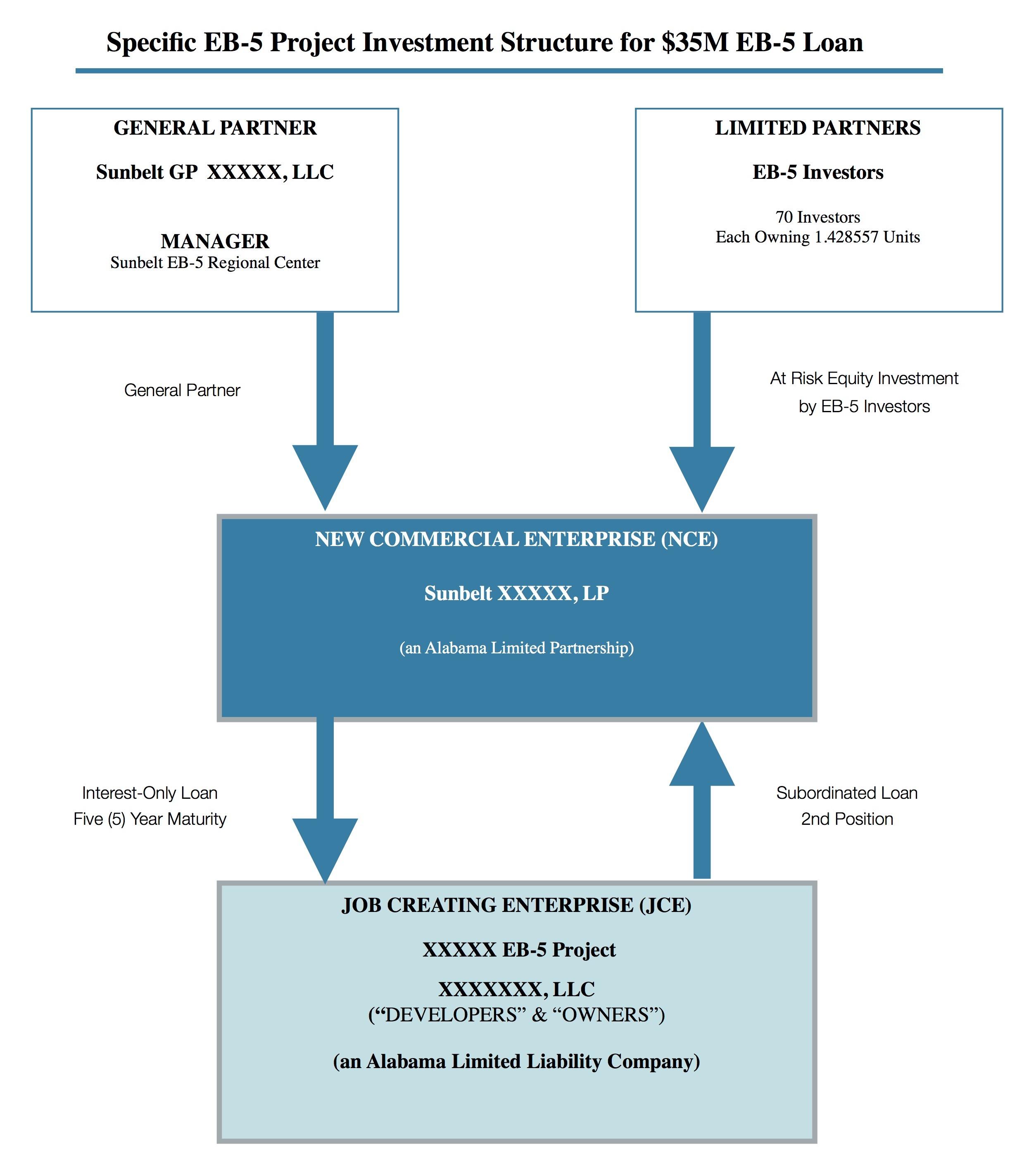 EB-5 NCE & JCE Structure  copy (1)