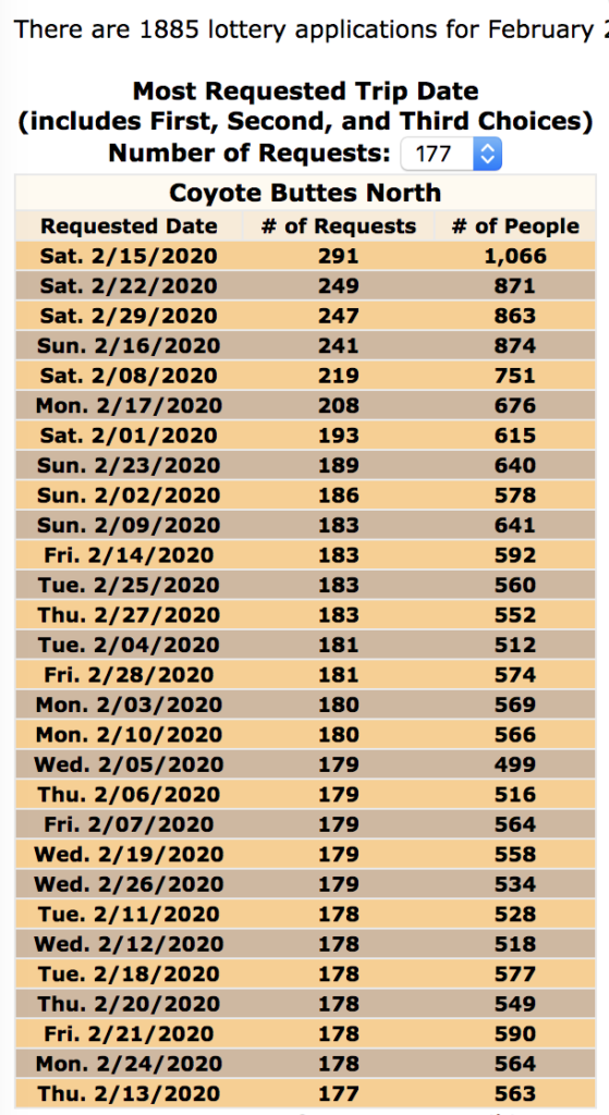 The Wave Permit Odds