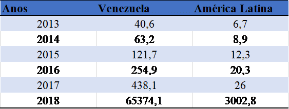 Tabela 1: Inflaçãoda Venezuela e a média da América Latina (nível geral)