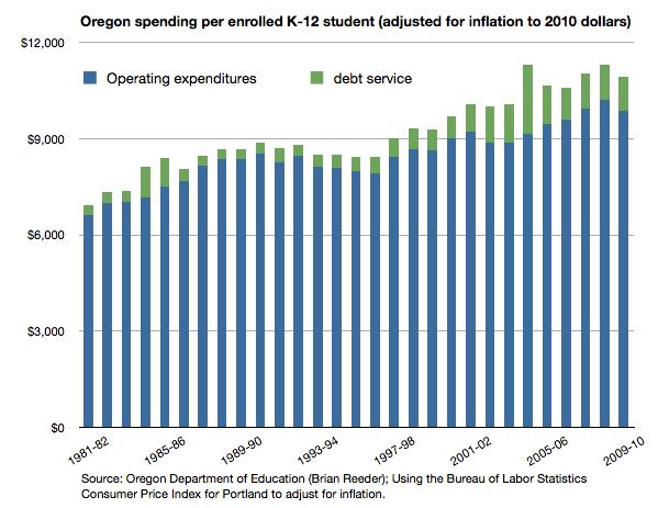 Oregon Education Spending Increases―But for What Outcome?