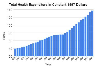The Truth about the Canadian Health Care System