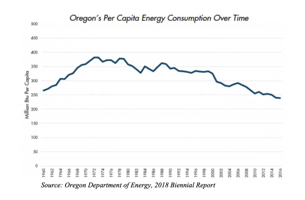 Oregon is meeting its 2020 GHG emissions goals, depending on how you measure it
