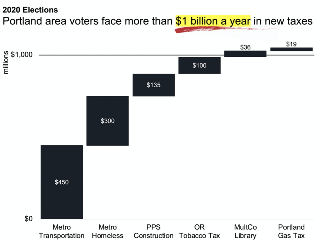 They Always Want More: Voters Face at Least a Half Dozen New Taxes in 2020