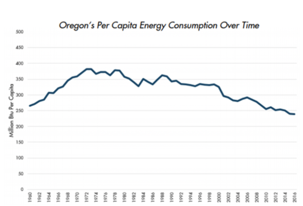 Kate Brown is out of touch if she thinks an executive order is needed to reduce emissions