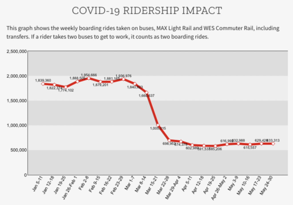 Cars, not transit, are the COVID-19 transportation heroes