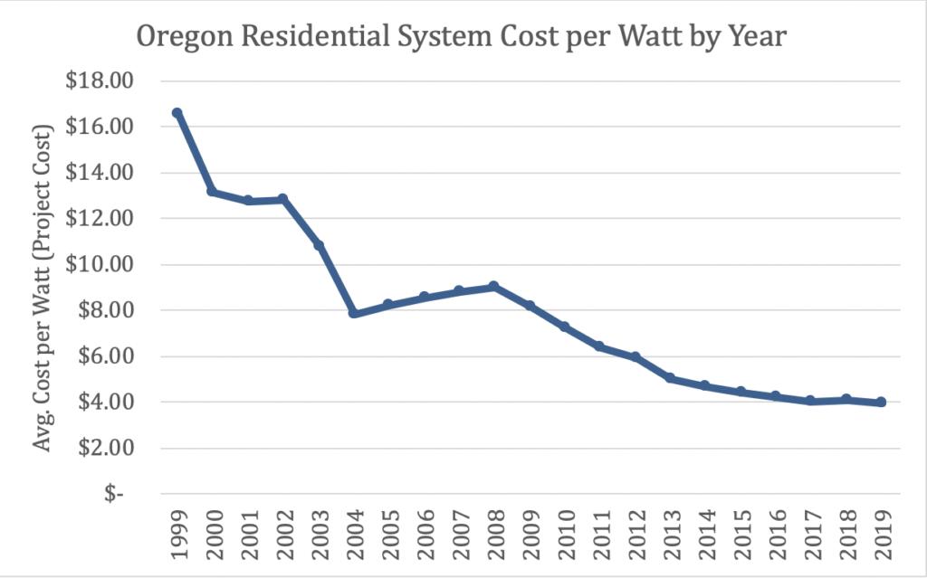 Energy Reform Is Needed to Combat Rising Energy Bills in Oregon