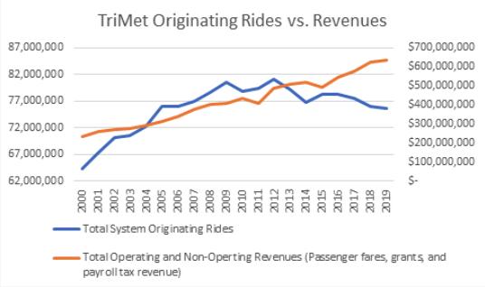 TriMet's decreasing ridership makes the SW Corridor project obsolete