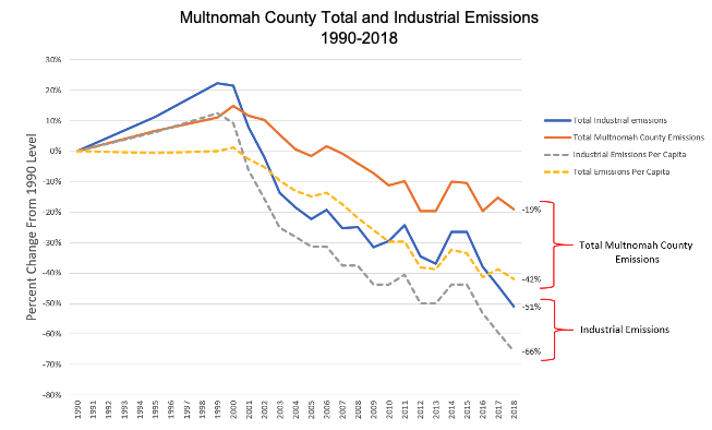 Portland's toxic taxes will do little for clean air