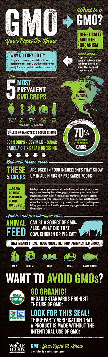 Know Your GMOs l gmo infographic