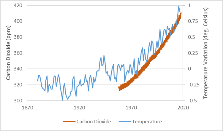 Temperature and Carbon Dioxide Changes over Time