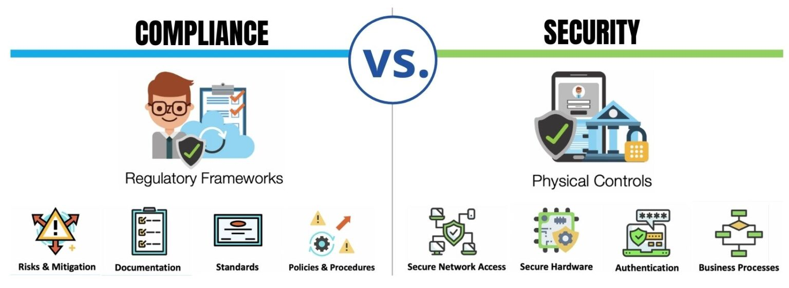 Data Compliance and Security