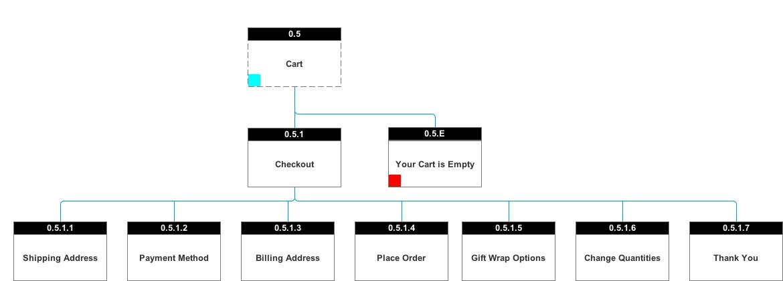 sitemap_0.5_cart_checkout