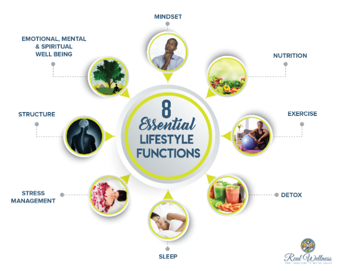 8 Essential Lifestyle Functions - Real Wellness Corp - Health and Nutrition