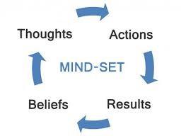 Mindset Cycle