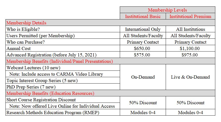 Membership Benefits/Price Breakdown