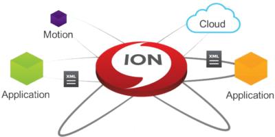 Infor EAM Integrations