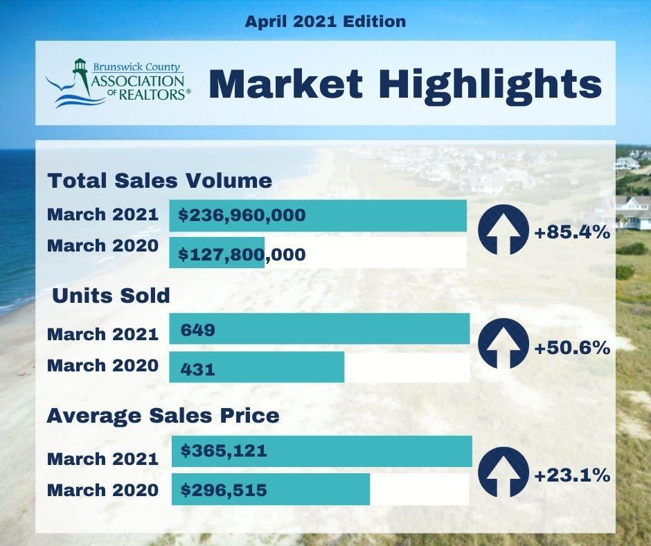 Market Highlights
