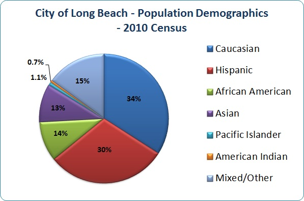 city of lb population demos