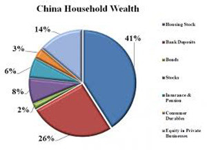 Chinese wealth