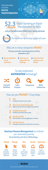 Infographic: How Automation Can Drive Digital Transformation