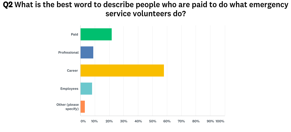 Quick Quiz result: Volunteers and the word 'professional'