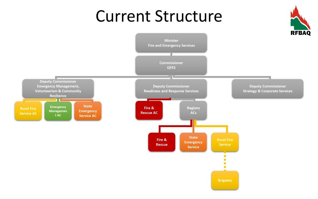 The current structure of QFES.