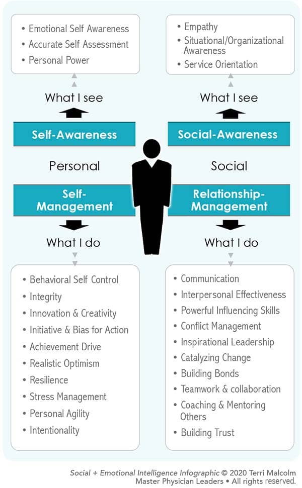 Dive into your emotional intelligence