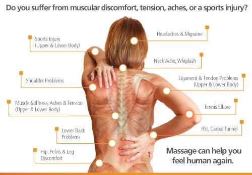 massage therapy benefits chart