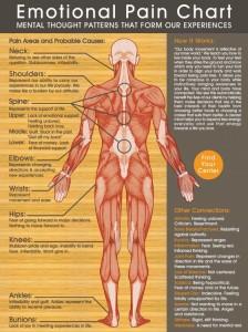 emotional chronic pain chart