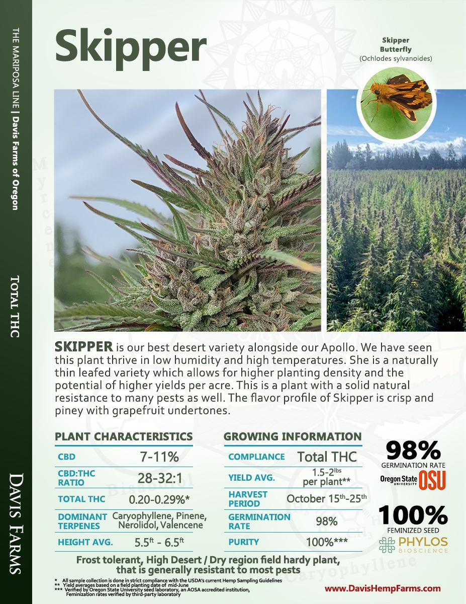 Available data for hemp variety Skipper