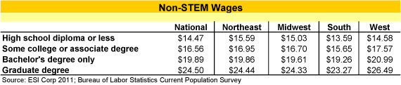 nonstem_wages